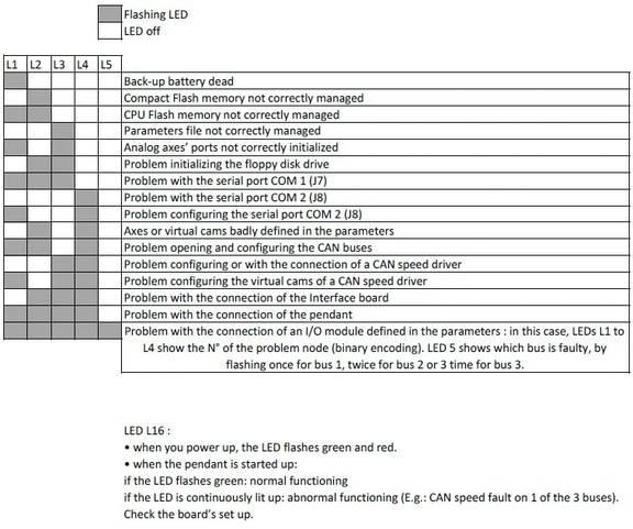 Led L16 information